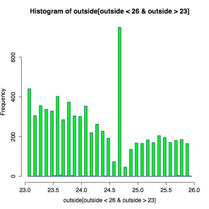 Outside histogram for narrow temperature range