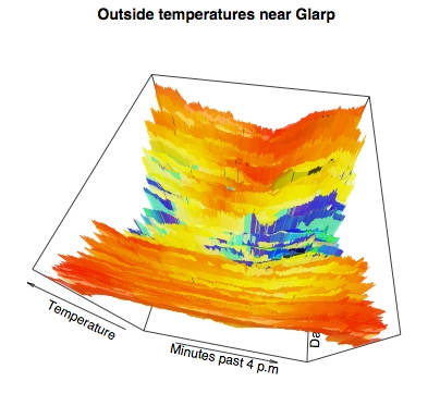 Topographic map of daily x yearly temperatures